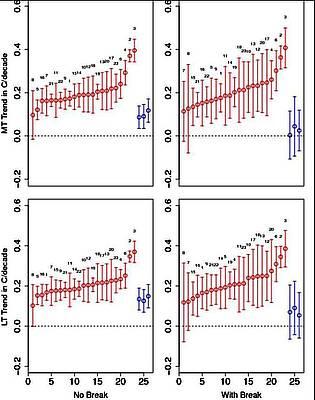 Neue Studie – Vergleich: Modell mit Beobachtungen in der tropischen Troposphäre