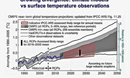 Klimamodelle funktionieren nicht