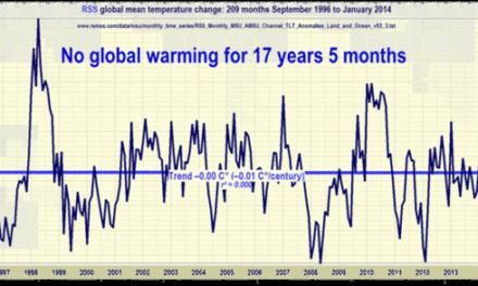 Satelliten: Keine Erwärmung seit 17 Jahren und 5 Monaten