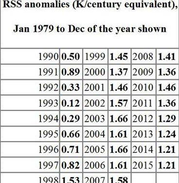 Der Stillstand macht die langfristige Erwärmung immer geringer
