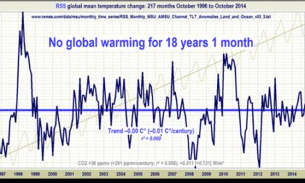 Klima: Da hat die Rechte recht – Aktualisierung bzgl. globale Erwärmung: Stillstand nunmehr seit 18 Jahren und 1 Monat