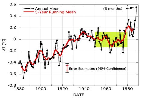 Jim Hansens 99%-Sicherheit zur globalen Erwärmung ist nicht haltbar