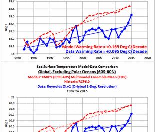 Klimamodelle simulieren NICHT das Klima der Erde