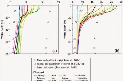 Neue Studie: Bedrohung durch ,Ozean-Versauerung' widerlegt; Erwärmung lässt pH-Wert steigen