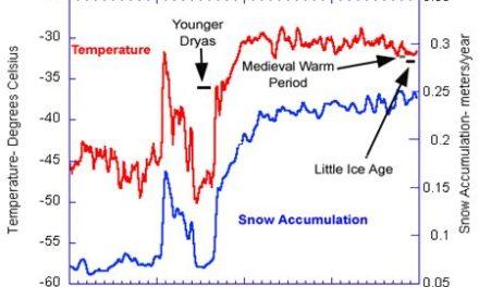 Historische Temperaturdaten aus Grönland adjustiert, um zur neuen Theorie zu passen