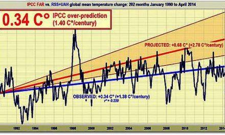 Der Stillstand geht weiter: Immer noch keine globale Erwärmung, nunmehr seit 17 Jahren und 9 Monaten