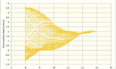 Sehr starke graphische Beweise für den Stillstand (Teil 2)
