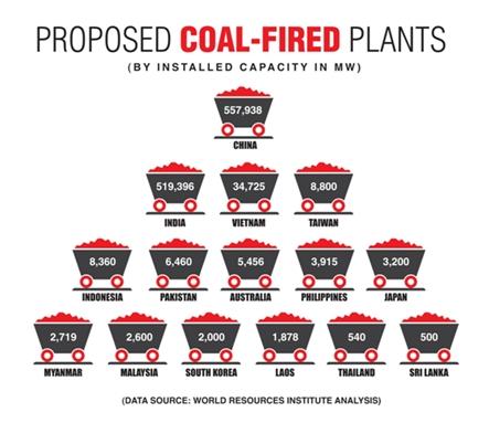 Vergessen Sie Paris: Die Asiaten bauen 500 neue Kohlekraftwerke – allein in diesem Jahr
