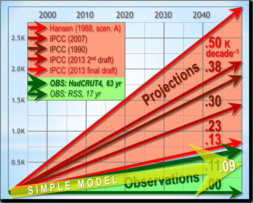 Begutachtetes Taschenrechner-Klimamodell stellt schwere Fehler in komplexen Computer-Modellen bloß…
