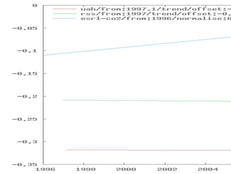 Problematische Adjustierungen und Divergenzen (hier einschließlich der Juni-Daten)