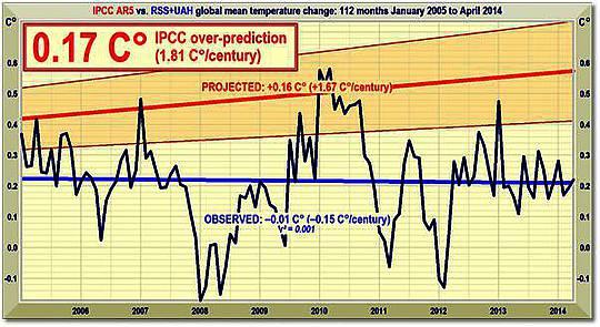 Acht Klima-Behauptungen von Pseudowissenschaftlern und deren Widerlegung