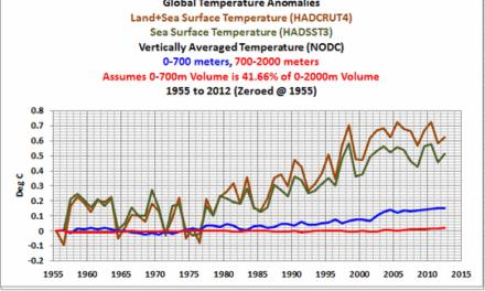 Endlich ein wenig Realität von RealClimate – aber unglücklicherweise blieben sie bei Einigem irreal