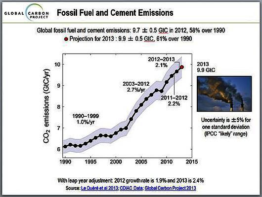 Einführung der CO2-Themenseite bei WUWT