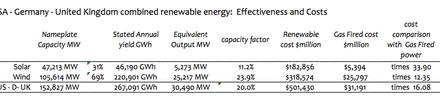 """""""Erneuerbare"""" Energie – Solar- und Windenergie: Kapitalkosten und Effektivität im Vergleich"""
