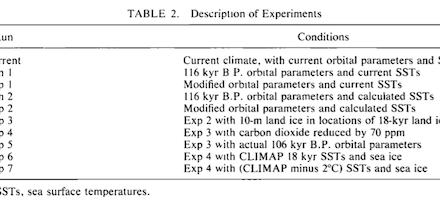 Das Rätsel der Eiszeiten, Teil 7, Global Circulation Models I