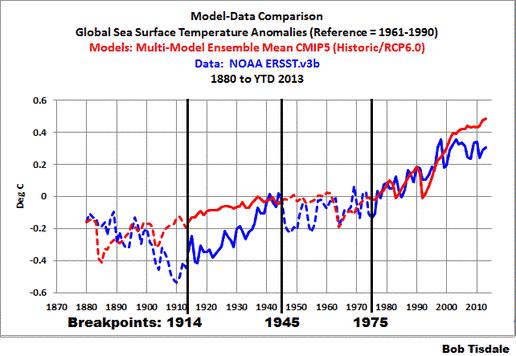 IPCC immer noch von Kohlendioxid besessen