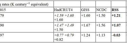 HadCRUT4 tritt den Manipulateuren der terrestrischen Temperatur bei