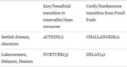 Taxonomie von klima-/energiepolitischen Perspektiven