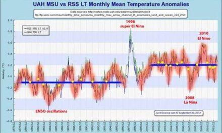 US Klimaforscher Karl et al. wissen nicht, dass wir zwei Stillstände [hiatuses] haben, nicht nur einen