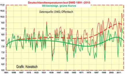 Unsere früher ermittelten WI-Werte stimmen auch über einen kürzeren Zeitraum gut mit der fast WI-freien Station Amtsberg überein