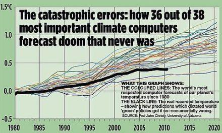 Spitzen-Klimawissenschaftler: Globale Erwärmung nur ein Viertel stark wie wir dachten