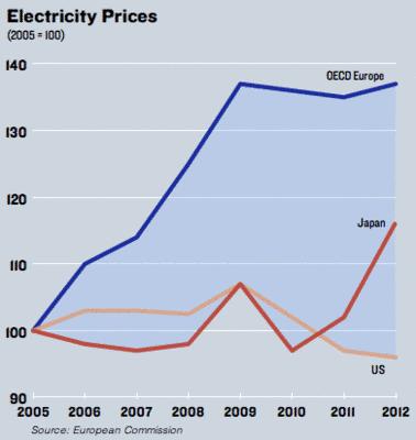 Die deutsche Energiewende – ein Blick darauf von außerhalb
