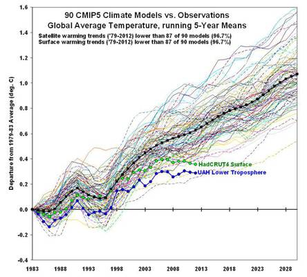 'Joker' in der Klimamodellierung gefunden – in der normalen Wissenschaft ein absolutes NoGo!