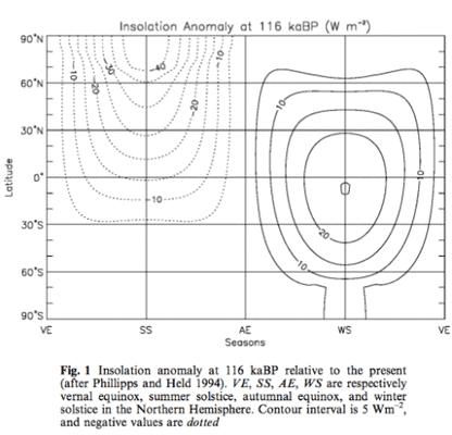 Das Rätsel der Eiszeiten, Teil 8, Global Circulation Models II