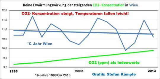 Zum Beispiel Wien: Was die Temperaturentwicklung beeinflusst- und was sie nicht beeinflusst!