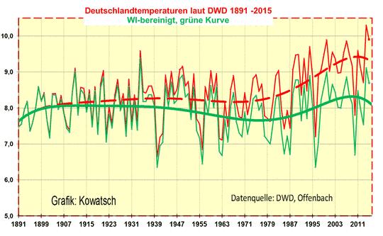 Die Zunahme der Wärmeinseln brachte den Großteil des Temperaturanstieges der letzten 125 Jahre