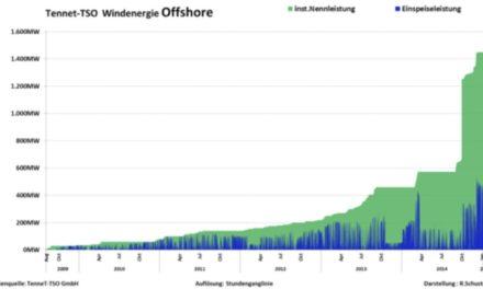 Offshore-Windkraft: Eine Grafik killt die Märchenstunde