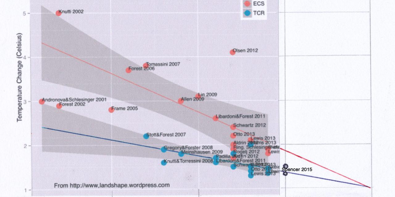 Interessanter Trend – Klimasensivität wird immer geringer!