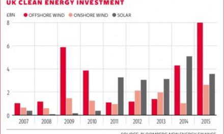Subventionen für Haushalts – PV-Anlagen in UK um 65% beschnitten