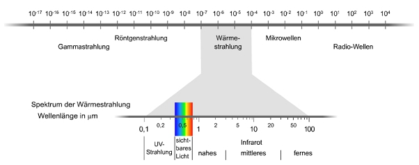 """Wer erzeugt die """"Wärmestrahlung"""" und wer die """"Lichtstrahlung""""?"""