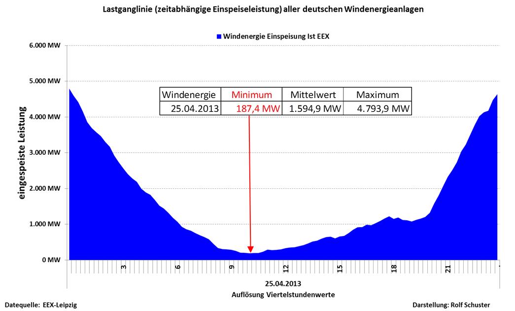 Windenergieeinspeisung im April: Ein teures Trauerspiel.