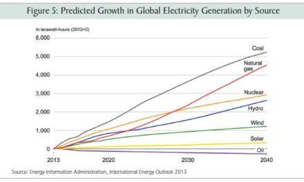 Kohle übertrumpft das IPCC – wieder einmal