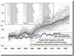 Über diese 30.000 Dollar-Wette, um die globale Erwärmung zu widerlegen