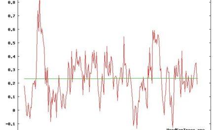 Liste der Entschuldigungen für den ,Erwärmungs-Stillstand' jetzt 52 Punkte lang