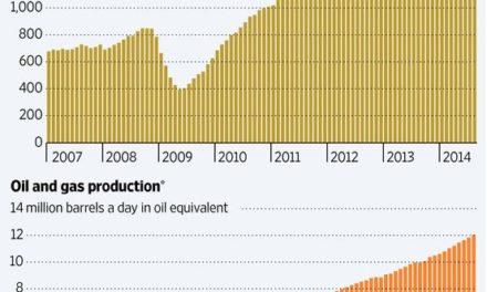 US-Schieferboom: Neuer Auftrieb durch neue Fracking-Technologien