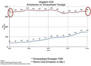Alarm für Alarmisten: 2°C-Vater Schellnhuber verschiebt maximalen CO2-Ausstoß um 10 Jahre!