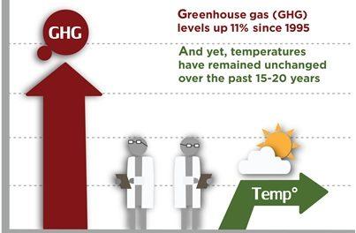 Neuer Bericht: Klimapolitische Implikationen des Stillstands der globalen Erwärmung