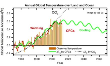 Klimawandel durch Sonne und FCKW, nicht durch CO2?