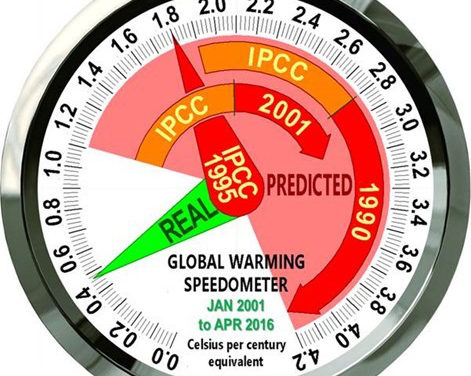 Einführung des Globale-Erwärmung-Tachometers