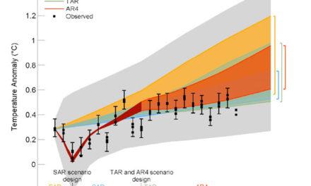Die IPCC-Modelle werden schwammig