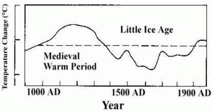 Relative Homogenität der Mittelalterlichen Warmzeit MWP und der Kleinen Eiszeit LIA