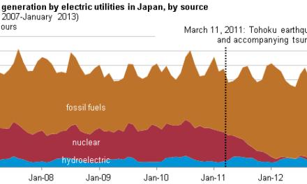 In den Nachrichten: Japan killt Klima-Agenda – Welches Kyoto?