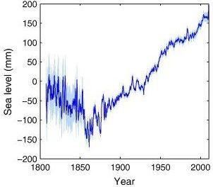 Neue Studie:Meeresspiegel steigt nur um ca. 18 cm pro Jahrhundert – ohne Beschleunigung