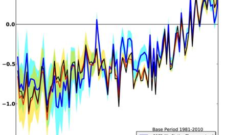 Ein vorläufiger Blick auf Compo et al. (2013)