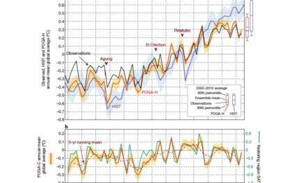 Die pazifische dekadale Oszillation kann die aktuelle Temperaturpause und die globale Erwärmung von 1975-1998 erklären
