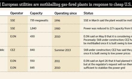 Der Schiefer-Boom ist eine Pleite für die Gaskraftwerke in Europa